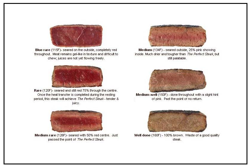 Meat Temperature Chart, Meat Temperature, Steak Temperature